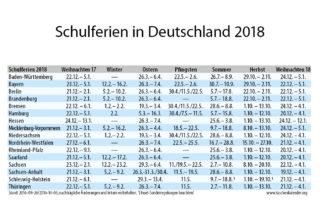 Tabelle mit Schulferien in Deutschland 2018
